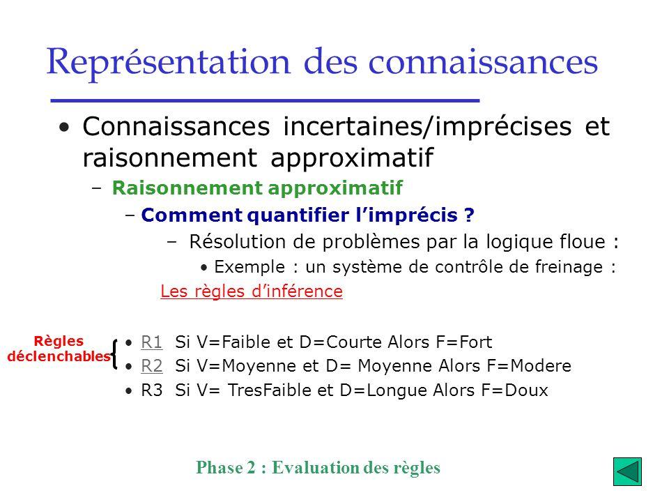 Représentation des connaissances Connaissances incertaines/imprécises et raisonnement approximatif –Raisonnement approximatif –Comment quantifier l'im