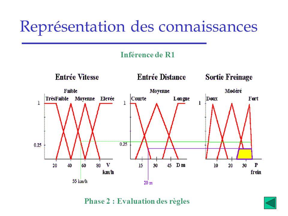 Représentation des connaissances Phase 2 : Evaluation des règles Inférence de R1