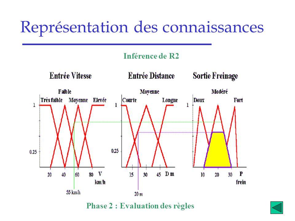 Représentation des connaissances Phase 2 : Evaluation des règles Inférence de R2