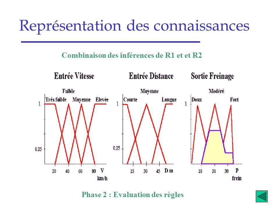 Représentation des connaissances Combinaison des inférences de R1 et et R2 Phase 2 : Evaluation des règles