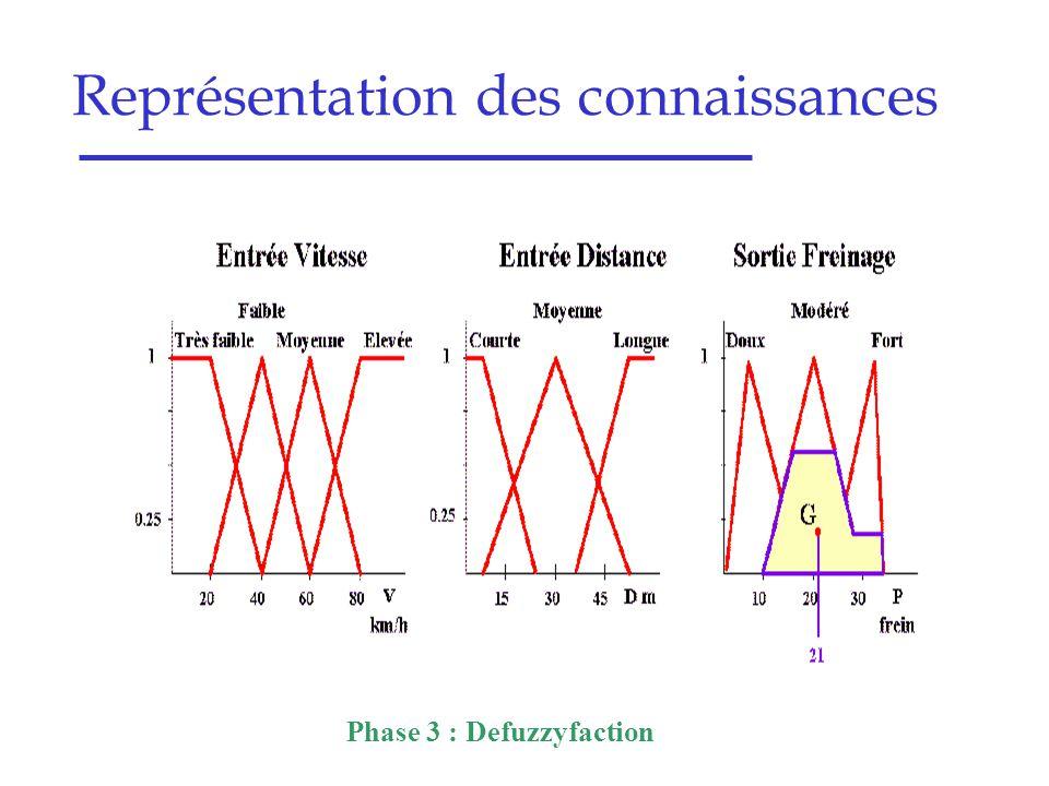 Représentation des connaissances Phase 3 : Defuzzyfaction
