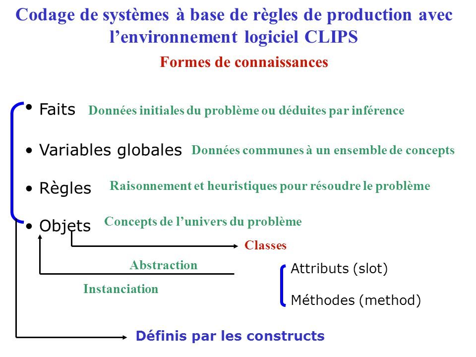 Codage de systèmes à base de règles de production avec l'environnement logiciel CLIPS Faits Variables globales Règles Objets Concepts de l'univers du