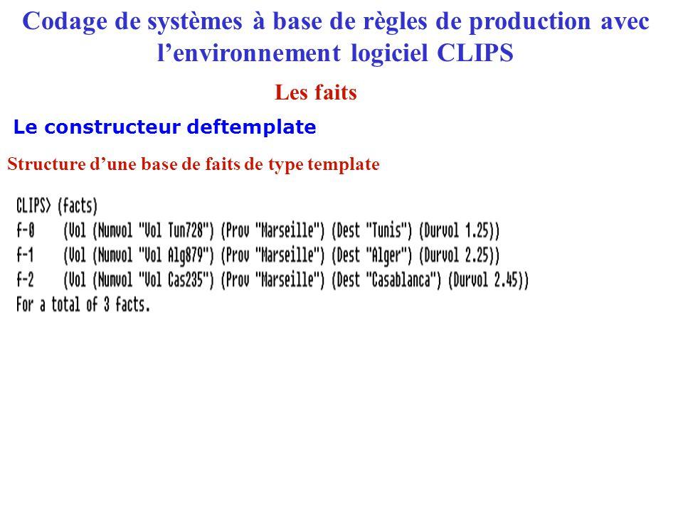 Codage de systèmes à base de règles de production avec l'environnement logiciel CLIPS Le constructeur deftemplate Les faits Structure d'une base de fa