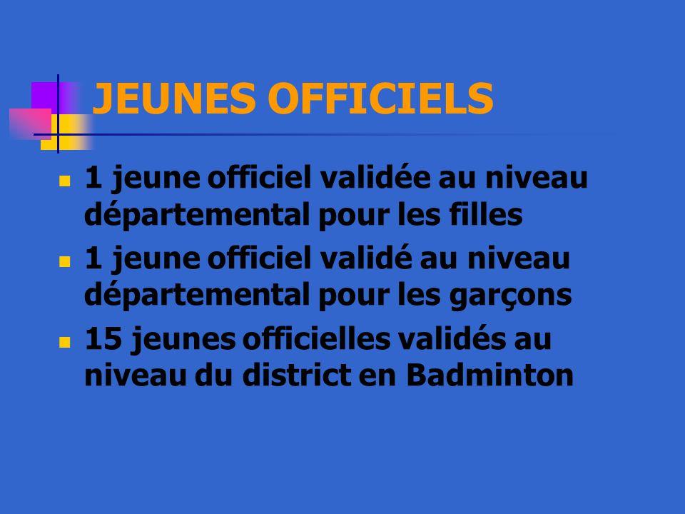 JEUNES OFFICIELS 1 jeune officiel validée au niveau départemental pour les filles 1 jeune officiel validé au niveau départemental pour les garçons 15 jeunes officielles validés au niveau du district en Badminton