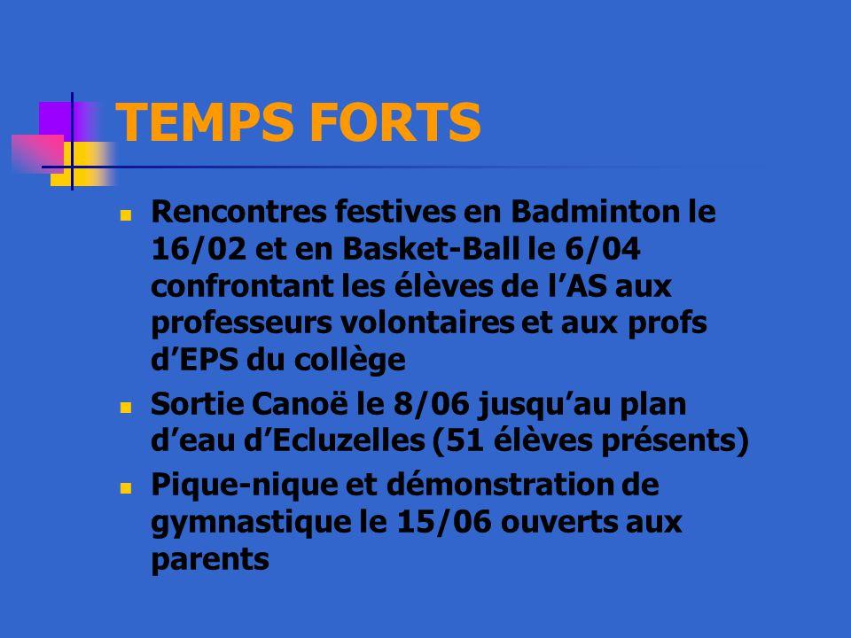 TEMPS FORTS Rencontres festives en Badminton le 16/02 et en Basket-Ball le 6/04 confrontant les élèves de l'AS aux professeurs volontaires et aux profs d'EPS du collège Sortie Canoë le 8/06 jusqu'au plan d'eau d'Ecluzelles (51 élèves présents) Pique-nique et démonstration de gymnastique le 15/06 ouverts aux parents