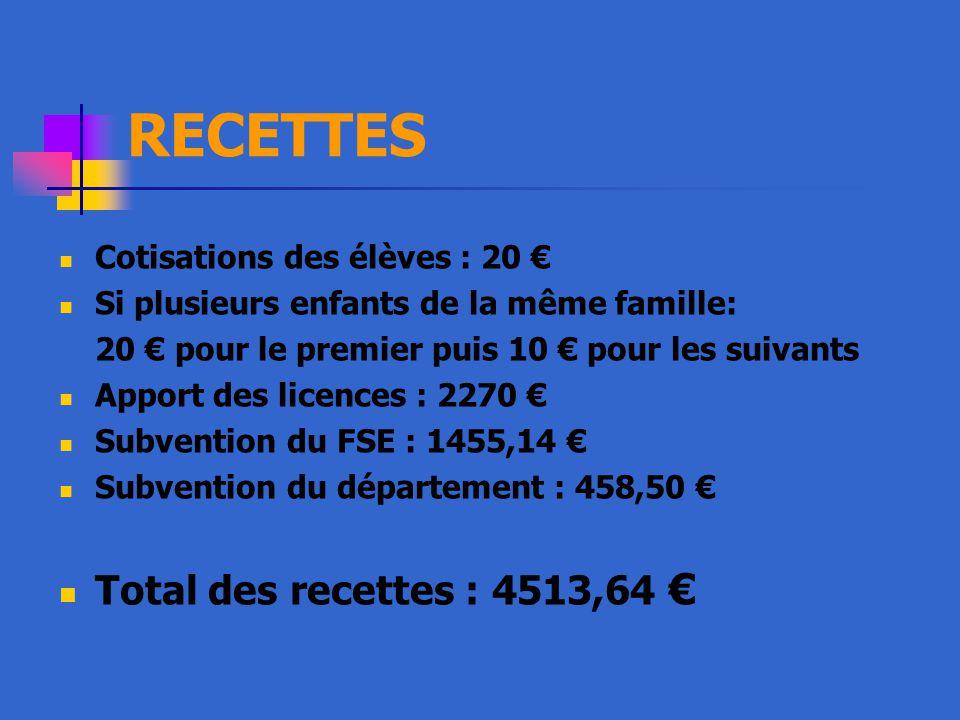 RECETTES Cotisations des élèves : 20 € Si plusieurs enfants de la même famille: 20 € pour le premier puis 10 € pour les suivants Apport des licences : 2270 € Subvention du FSE : 1455,14 € Subvention du département : 458,50 € Total des recettes : 4513,64 €