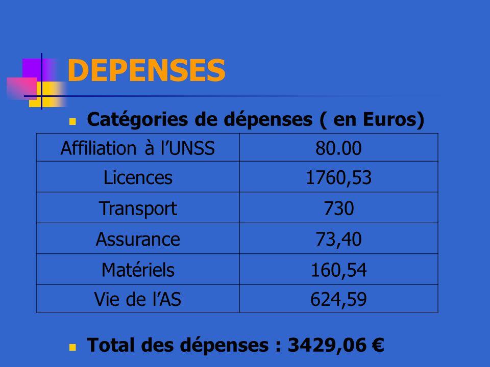 DEPENSES Catégories de dépenses ( en Euros) Total des dépenses : 3429,06 € Affiliation à l'UNSS80.00 Licences1760,53 Transport730 Assurance73,40 Matériels160,54 Vie de l'AS624,59