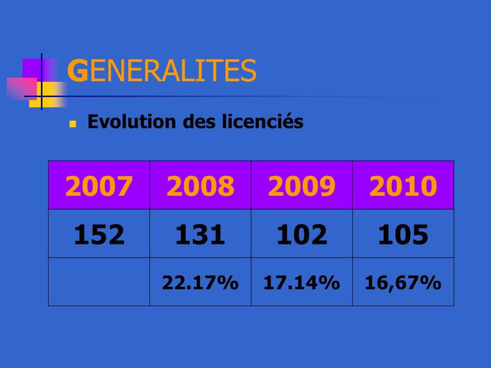 GENERALITES Evolution des licenciés 2007200820092010 152131102105 22.17%17.14%16,67%