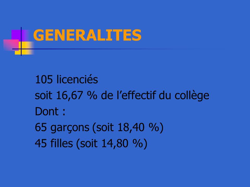 GENERALITES 105 licenciés soit 16,67 % de l'effectif du collège Dont : 65 garçons (soit 18,40 %) 45 filles (soit 14,80 %)