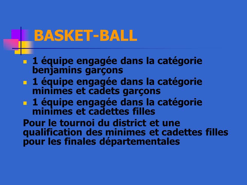 BASKET-BALL 1 équipe engagée dans la catégorie benjamins garçons 1 équipe engagée dans la catégorie minimes et cadets garçons 1 équipe engagée dans la catégorie minimes et cadettes filles Pour le tournoi du district et une qualification des minimes et cadettes filles pour les finales départementales