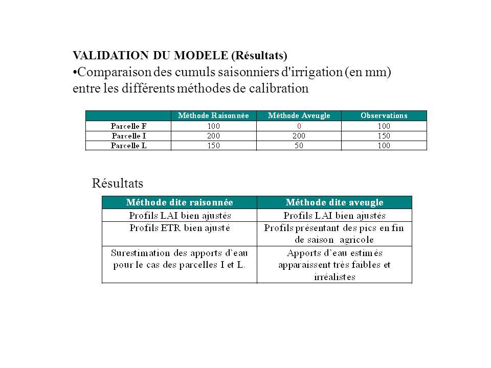 Comparaison des cumuls saisonniers d'irrigation (en mm) entre les différents méthodes de calibration Résultats VALIDATION DU MODELE (Résultats)