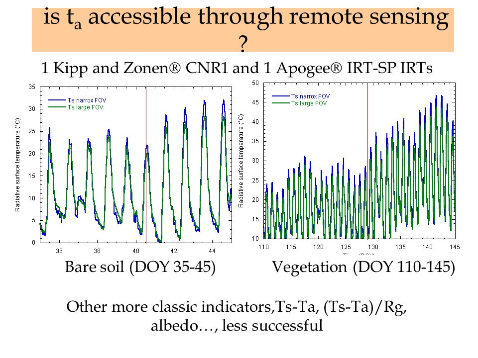 is t a accessible through remote sensing ? Bare soil (DOY 35-45)Vegetation (DOY 110-145) 1 Kipp and Zonen  CNR1 and 1 Apogee  IRT-SP IRTs Other more