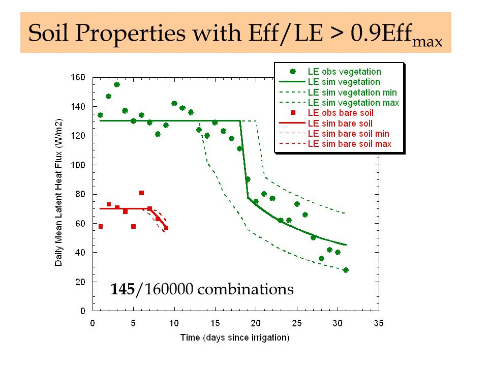 Soil Properties with Eff/LE > 0.9Eff max 145 /160000 combinations