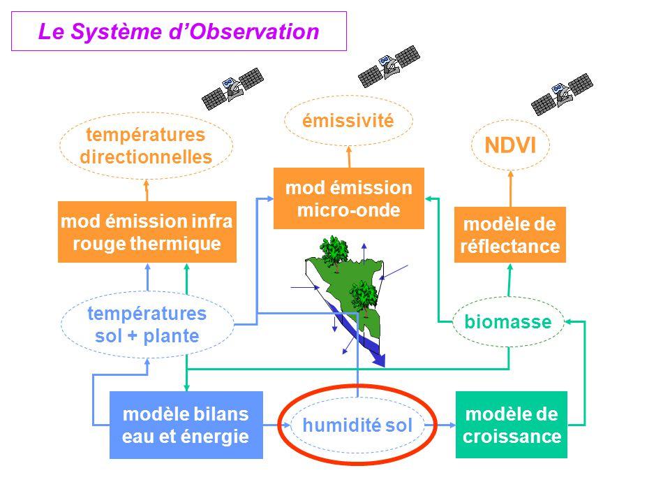 Le Système d'Observation modèle de croissance modèle bilans eau et énergie NDVI températures directionnelles émissivité modèle de réflectance mod émission infra rouge thermique mod émission micro-onde biomasse humidité sol températures sol + plante