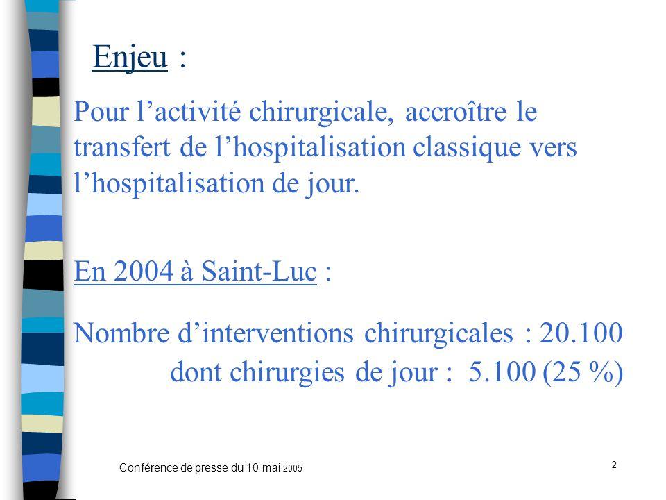 2 Conférence de presse du 10 mai 2005 Enjeu : Pour l'activité chirurgicale, accroître le transfert de l'hospitalisation classique vers l'hospitalisation de jour.