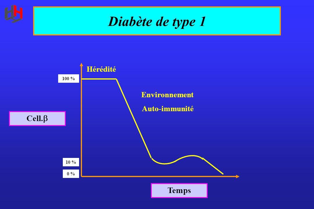 Diabète de type 1 Temps Cell.  0 % 10 % 100 % Hérédité Environnement Auto-immunité