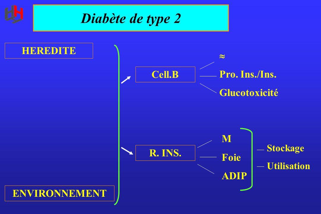 Diabète de type 2 HEREDITE ENVIRONNEMENT Cell.B R. INS.  Pro. Ins./Ins. Glucotoxicité M Foie ADIP Stockage Utilisation