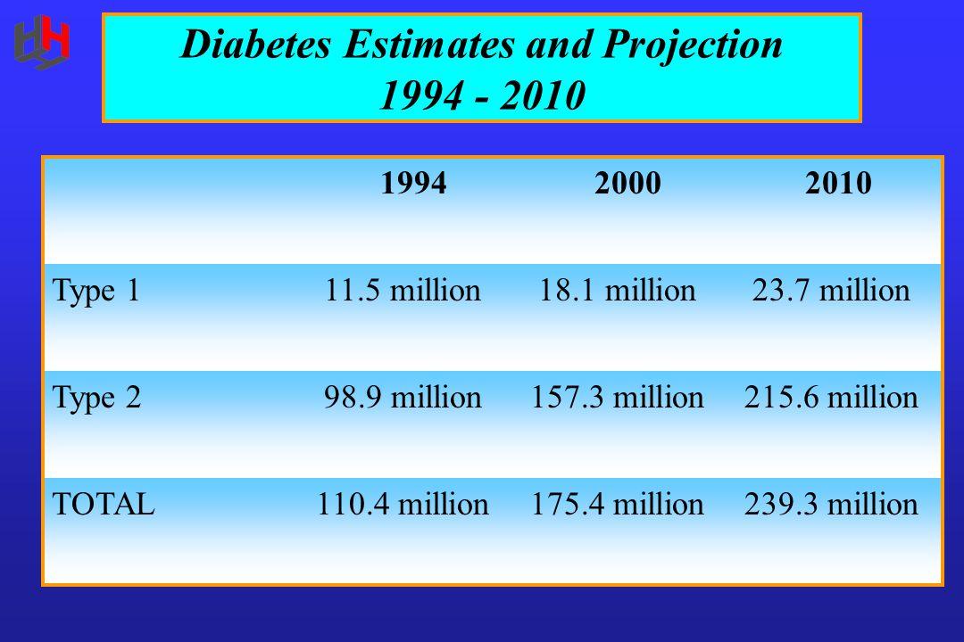 Diabetes Estimates and Projection 1994 - 2010 199420002010 Type 1 11.5 million 18.1 million 23.7 million Type 2 98.9 million157.3 million215.6 million