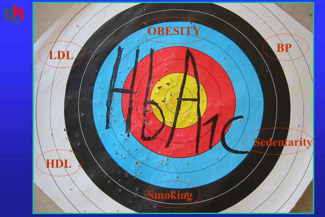 OBESITY LDL HDL Smoking BP Sedentarity