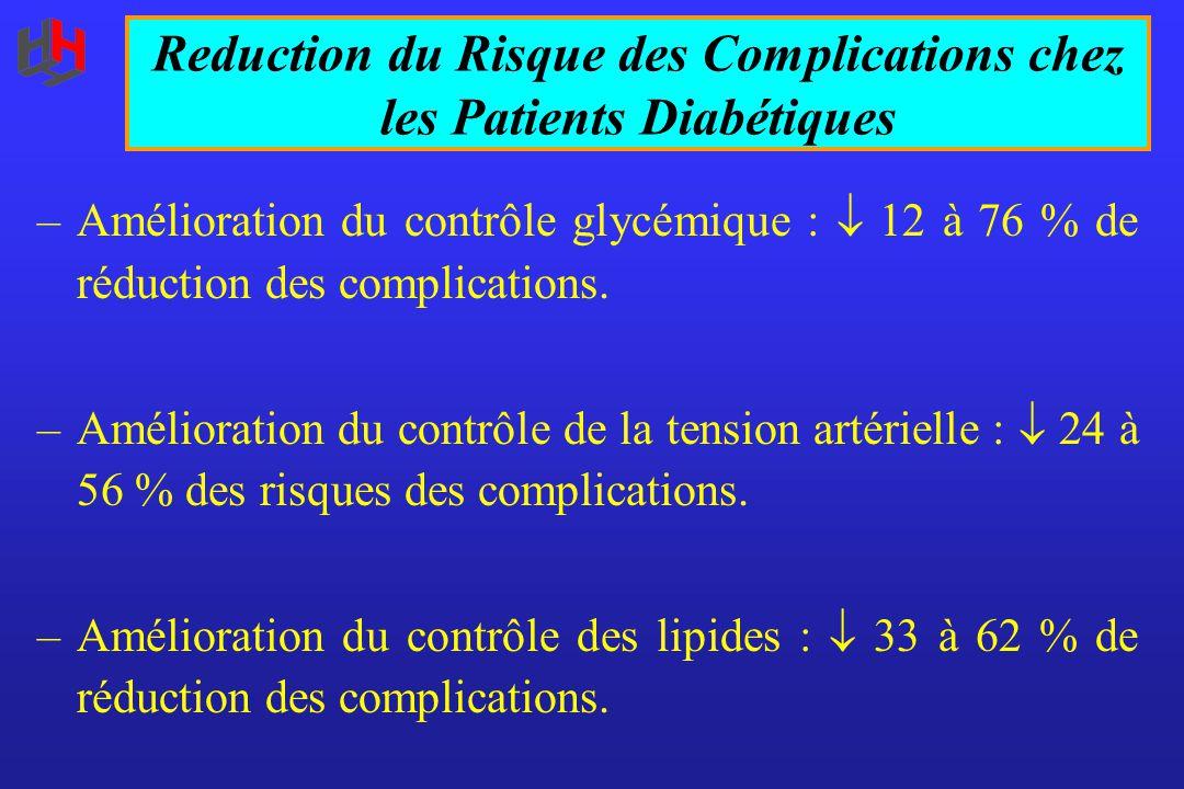 –Amélioration du contrôle glycémique :  12 à 76 % de réduction des complications. –Amélioration du contrôle de la tension artérielle :  24 à 56 % de