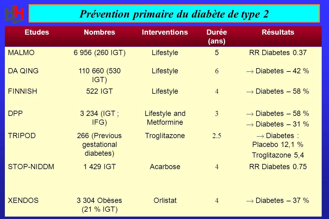 Prévention primaire du diabète de type 2 EtudesNombresInterventionsDurée (ans) Résultats MALMO6 956 (260 IGT)Lifestyle5RR Diabetes 0.37 DA QING110 660