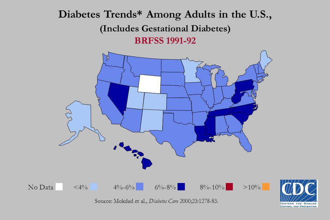 Diabetes Trends* Among Adults in the U.S., (Includes Gestational Diabetes) BRFSS 1993-94 Source: Mokdad et al., Diabetes Care 2000;23:1278-83.
