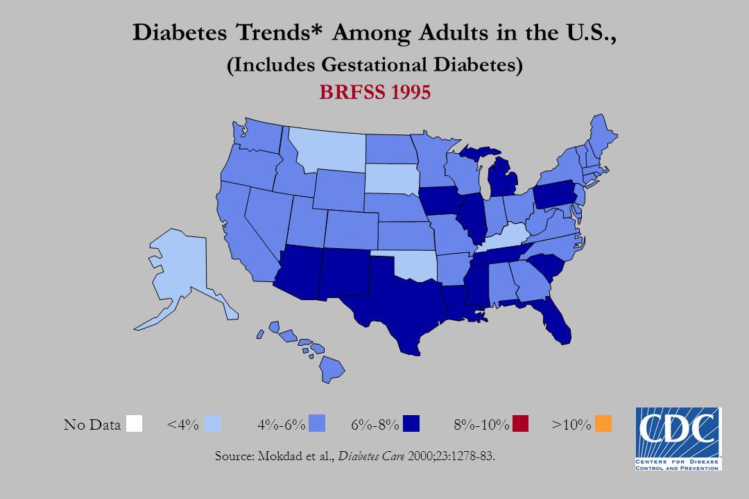 Diabetes Trends* Among Adults in the U.S., (Includes Gestational Diabetes) BRFSS 1997-98 Source: Mokdad et al., Diabetes Care 2000;23:1278-83.