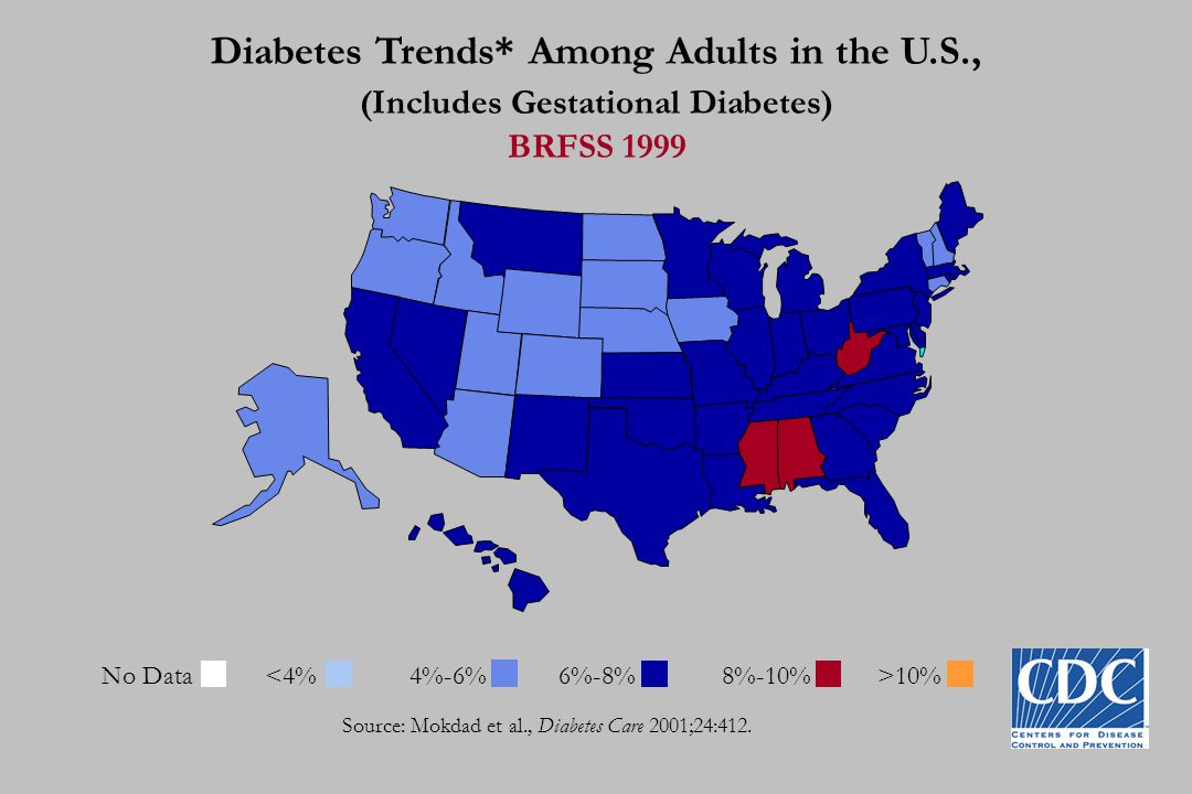 Diabetes Trends* Among Adults in the U.S., (Includes Gestational Diabetes) BRFSS 1999 Source: Mokdad et al., Diabetes Care 2001;24:412. No Data 10%