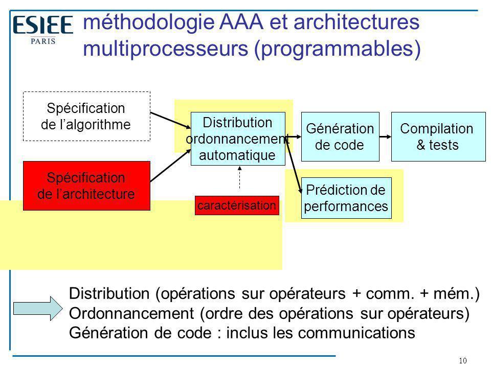 10 méthodologie AAA et architectures multiprocesseurs (programmables) Spécification de l'algorithme Génération de code Compilation & tests Spécificati