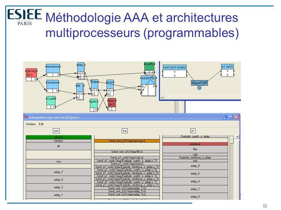 11 Méthodologie AAA et architectures multiprocesseurs (programmables)