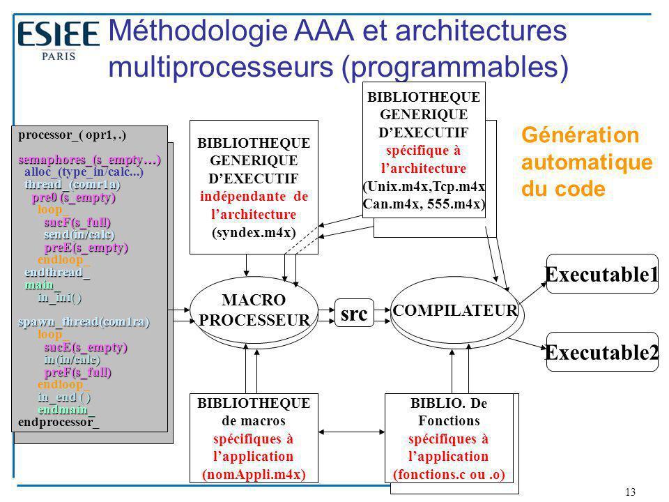13 Méthodologie AAA et architectures multiprocesseurs (programmables) processor_( opr1,.) semaphores_(s_empty…) alloc_(type_in/calc...) thread_(comr1a