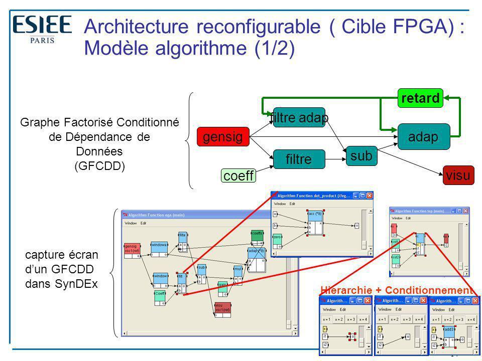 14 Architecture reconfigurable ( Cible FPGA) : Modèle algorithme (1/2) gensig filtre adap filtre sub adap visu coeff Hierarchie + Conditionnement Hier