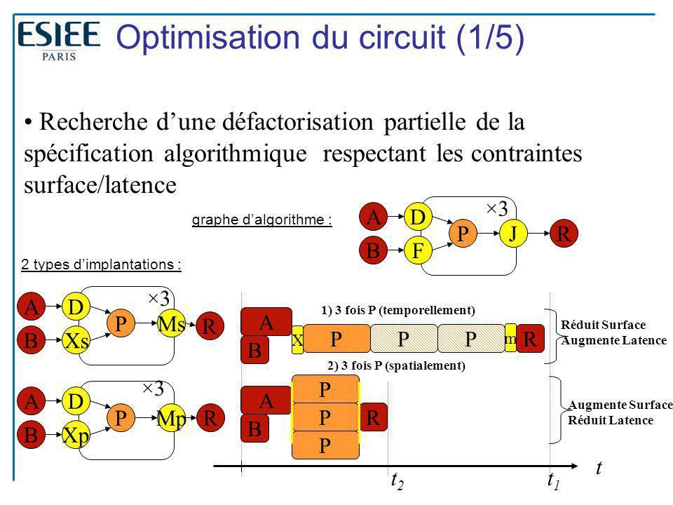 16 Optimisation du circuit (1/5) ×3 P F D R A B J Recherche d'une défactorisation partielle de la spécification algorithmique respectant les contraint
