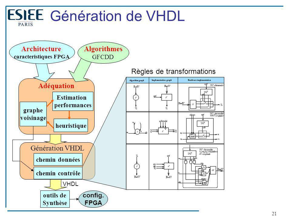21 Génération VHDL chemin données chemin contrôle outils de Synthèse Adéquation heuristique graphe voisinage Estimation performances config. FPGA VHDL