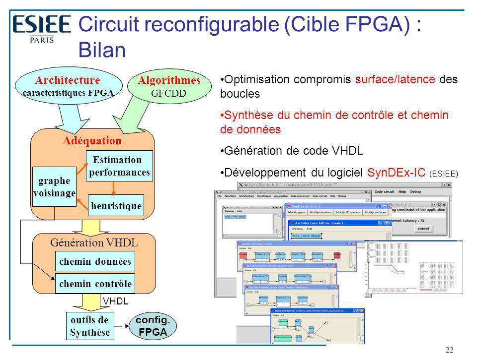 22 Génération VHDL chemin données chemin contrôle outils de Synthèse Adéquation heuristique graphe voisinage Estimation performances config. FPGA VHDL