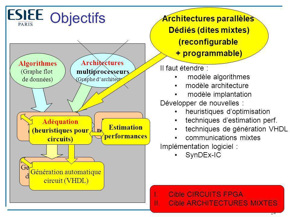 24 I.Cible CIRCUITS FPGA II.Cible ARCHITECTURES MIXTES Objectifs Architectures multiprocesseurs (Graphe d'architecture) Adéquation (heuristiques Génér