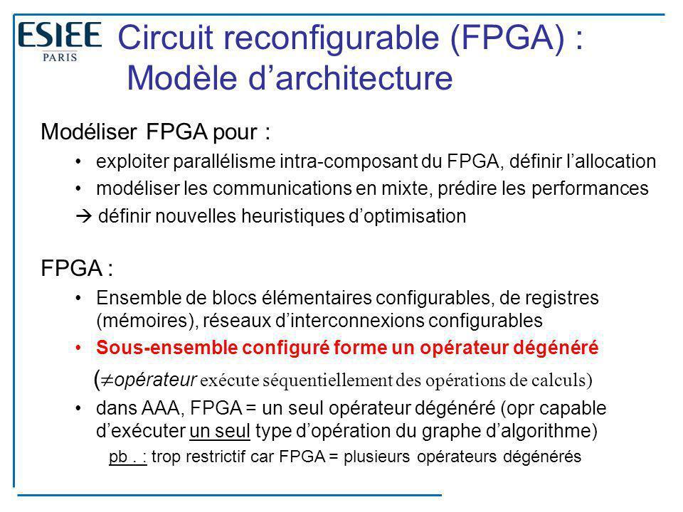 29 Circuit reconfigurable (FPGA) : Modèle d'architecture Modéliser FPGA pour : exploiter parallélisme intra-composant du FPGA, définir l'allocation mo