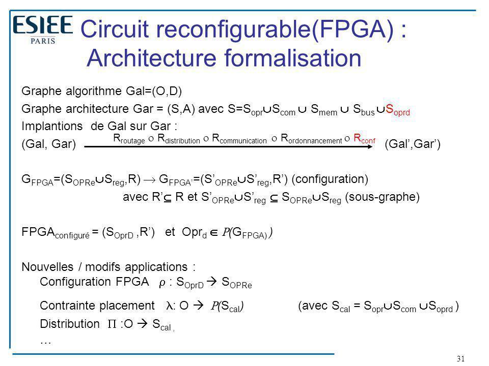 31 Circuit reconfigurable(FPGA) : Architecture formalisation Graphe algorithme Gal=(O,D) Graphe architecture Gar = (S,A) avec S=S opr  S com  S mem