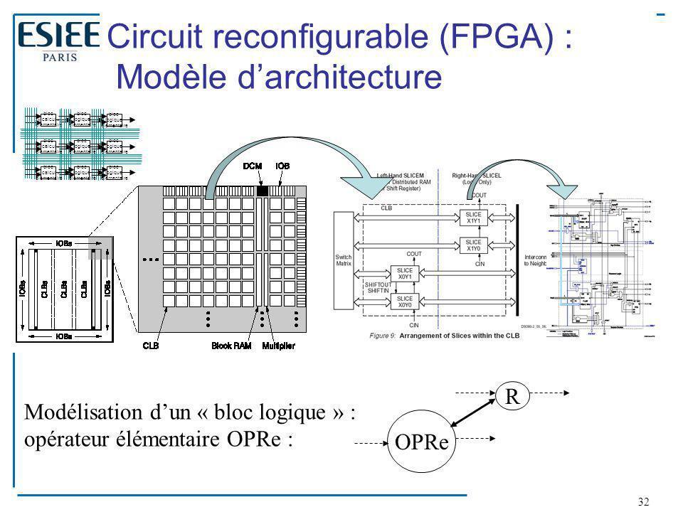 32 Circuit reconfigurable (FPGA) : Modèle d'architecture OPRe R Modélisation d'un « bloc logique » : opérateur élémentaire OPRe : bloc « calcul » élém