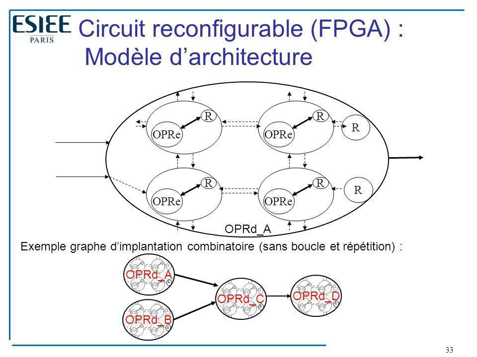 33 Circuit reconfigurable (FPGA) : Modèle d'architecture OPRe R R R R R R R R R R R OPRd_A R OPRe R R R R R OPRd_C R OPRe R R R R R OPRd_B R OPRe R R