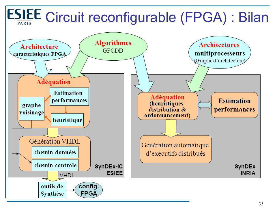 35 Génération VHDL chemin données chemin contrôle outils de Synthèse Adéquation heuristique graphe voisinage Estimation performances config. FPGA VHDL
