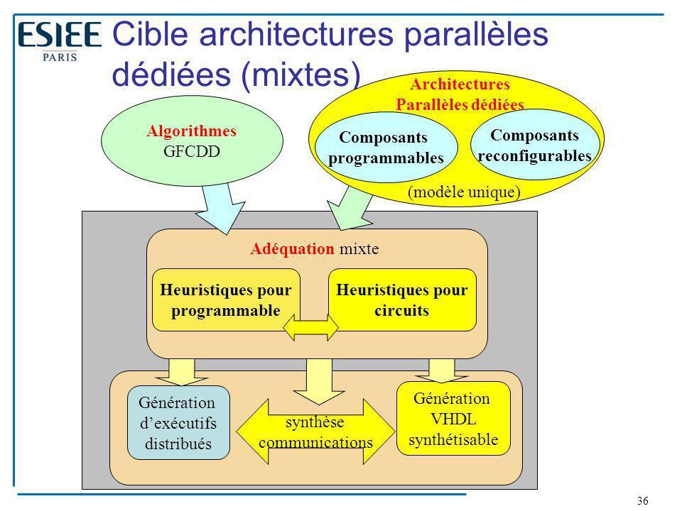 36 Génération d'exécutifs distribués Génération VHDL synthétisable synthèse communications Cible architectures parallèles dédiées (mixtes) Heuristique