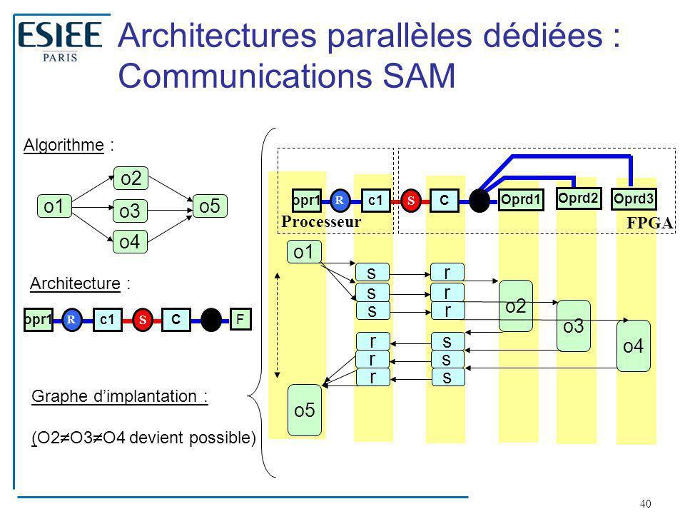 40 Architectures parallèles dédiées : Communications SAM o1 o2 o3 o4 o5 Algorithme : Graphe d'implantation : (O2  O3  O4 devient possible) opr1c1C F