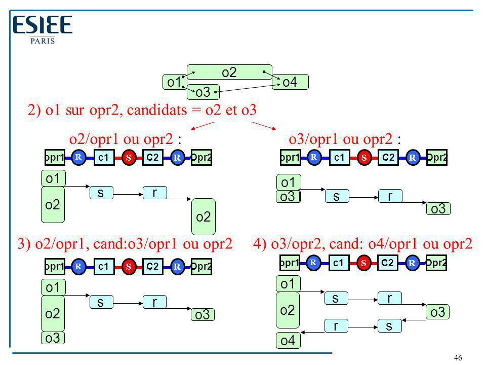 46 o1 o2 o3 o4 o2 o3 opr1c1C2Opr2 R SR o1 opr1c1C2Opr2 R SR o1 o2 sr o3 sr 2) o1 sur opr2, candidats = o2 et o3 o2/opr1 ou opr2 :o3/opr1 ou opr2 : o3