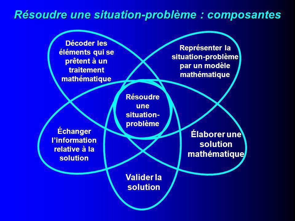 Résoudre une situation-problème : composantes Résoudre une situation- problème Décoder les éléments qui se prêtent à un traitement mathématique Représenter la situation-problème par un modèle mathématique Élaborer une solution mathématique Valider la solution Échanger l'information relative à la solution