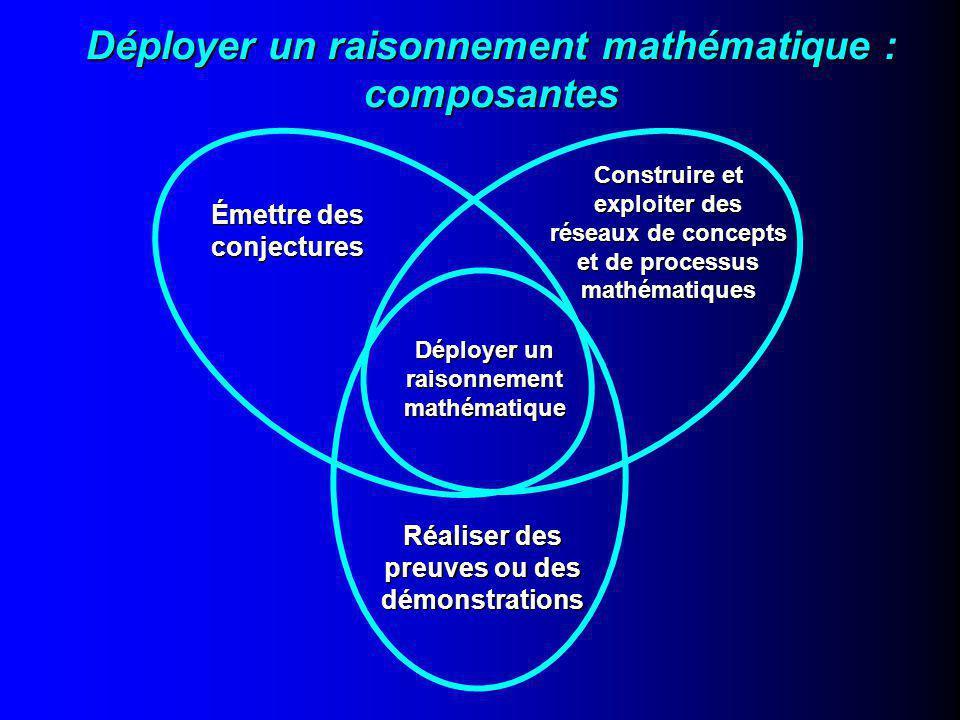 Déployer un raisonnement mathématique : composantes Construire et exploiter des réseaux de concepts et de processus mathématiques Déployer un raisonnement mathématique Émettre des conjectures Réaliser des preuves ou des démonstrations
