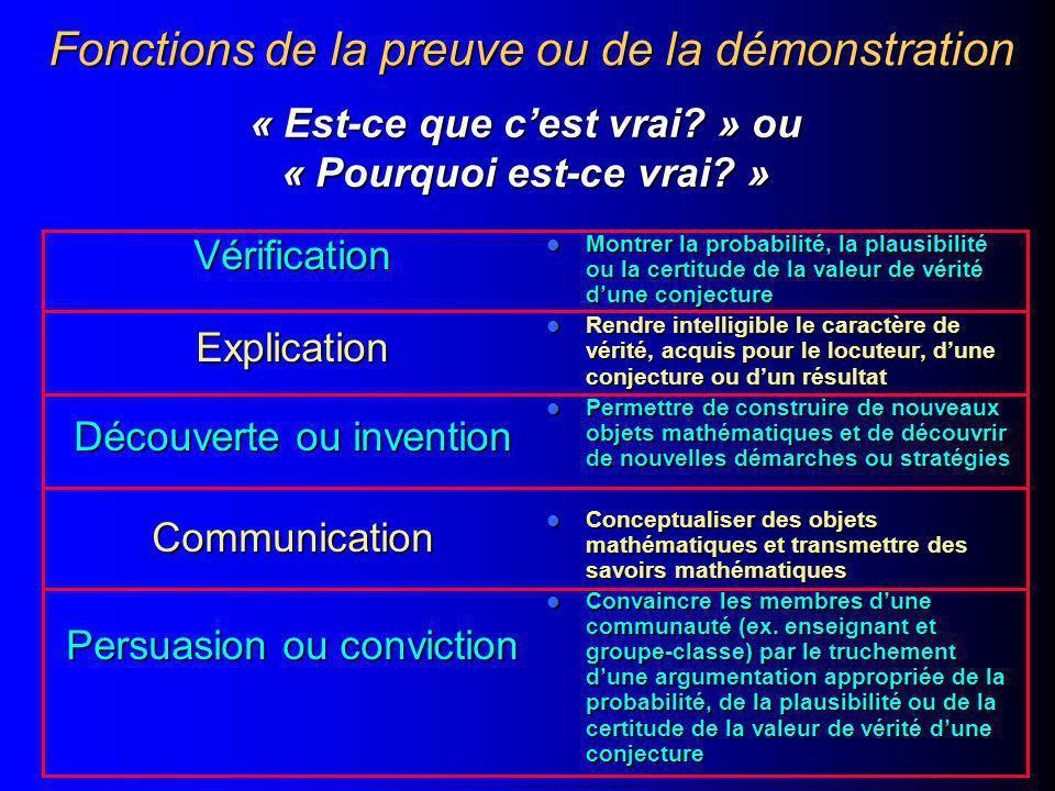 VérificationExplication Découverte ou invention Communication Persuasion ou conviction Montrer la probabilité, la plausibilité ou la certitude de la valeur de vérité d'une conjecture Montrer la probabilité, la plausibilité ou la certitude de la valeur de vérité d'une conjecture Rendre intelligible le caractère de vérité, acquis pour le locuteur, d'une conjecture ou d'un résultat Rendre intelligible le caractère de vérité, acquis pour le locuteur, d'une conjecture ou d'un résultat Permettre de construire de nouveaux objets mathématiques et de découvrir de nouvelles démarches ou stratégies Permettre de construire de nouveaux objets mathématiques et de découvrir de nouvelles démarches ou stratégies Conceptualiser des objets mathématiques et transmettre des savoirs mathématiques Conceptualiser des objets mathématiques et transmettre des savoirs mathématiques Convaincre les membres d'une communauté (ex.