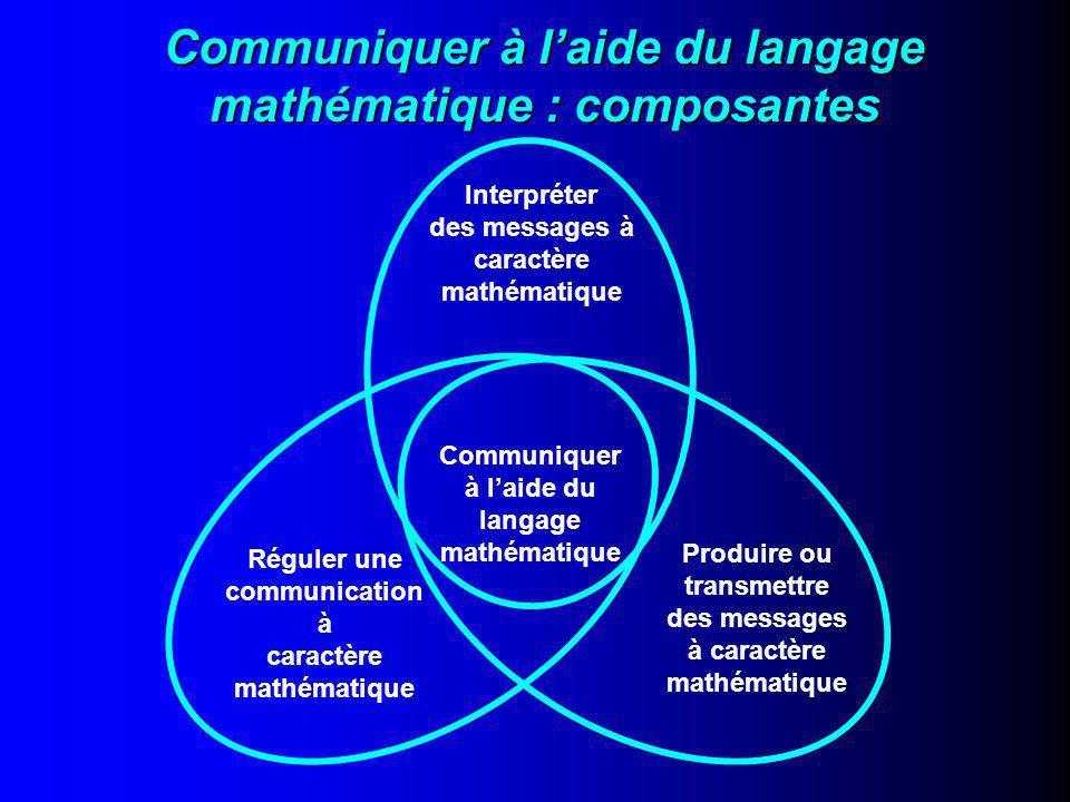 Communiquer à l'aide du langage mathématique : composantes Communiquer à l'aide du langage mathématique Interpréter des messages à caractère mathématique Réguler une communication à caractère mathématique Produire ou transmettre des messages à caractère mathématique