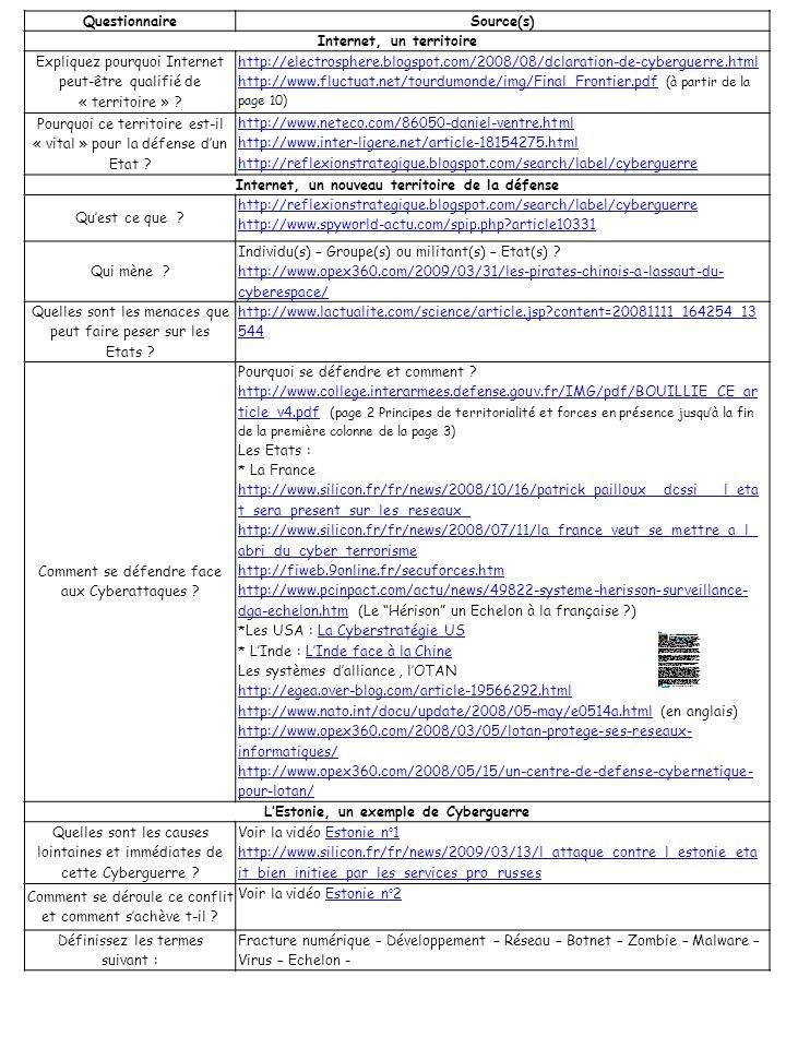 QuestionnaireSource(s) Internet, un territoire Expliquez pourquoi Internet peut-être qualifié de « territoire » ? http://electrosphere.blogspot.com/20