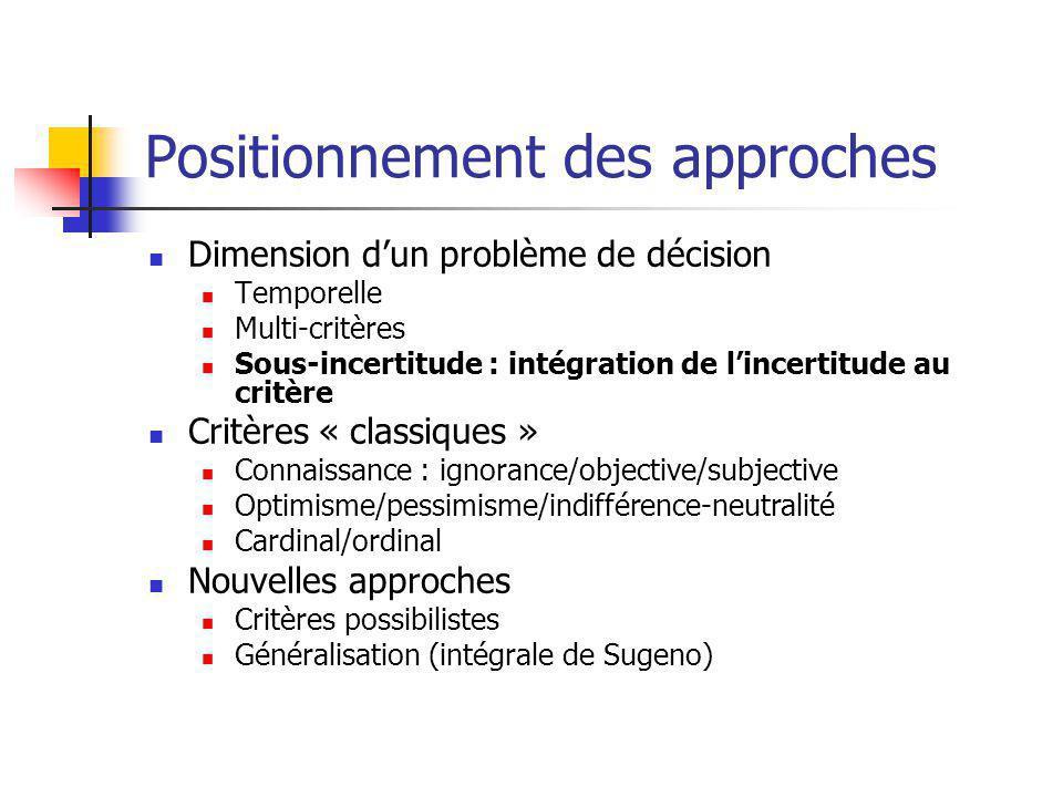 Positionnement des approches Dimension d'un problème de décision Temporelle Multi-critères Sous-incertitude : intégration de l'incertitude au critère